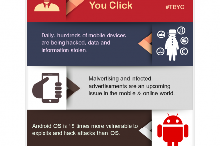 Think Before You Click Infographic
