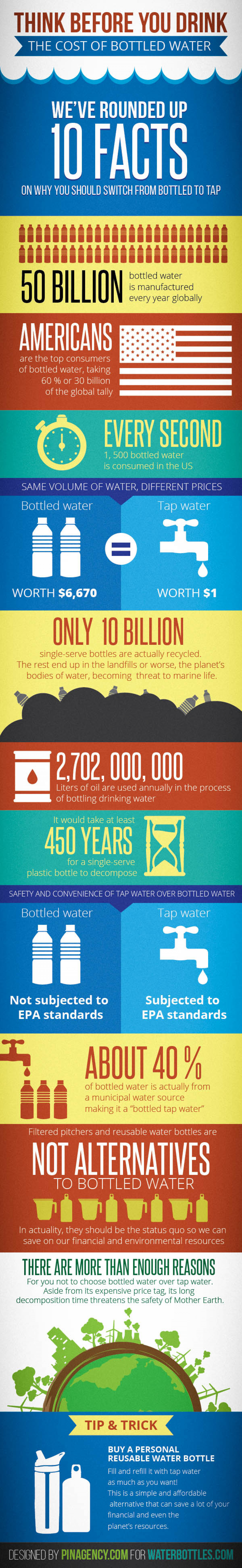 Think Before You Drink: The Costs of Bottled Water Infographic