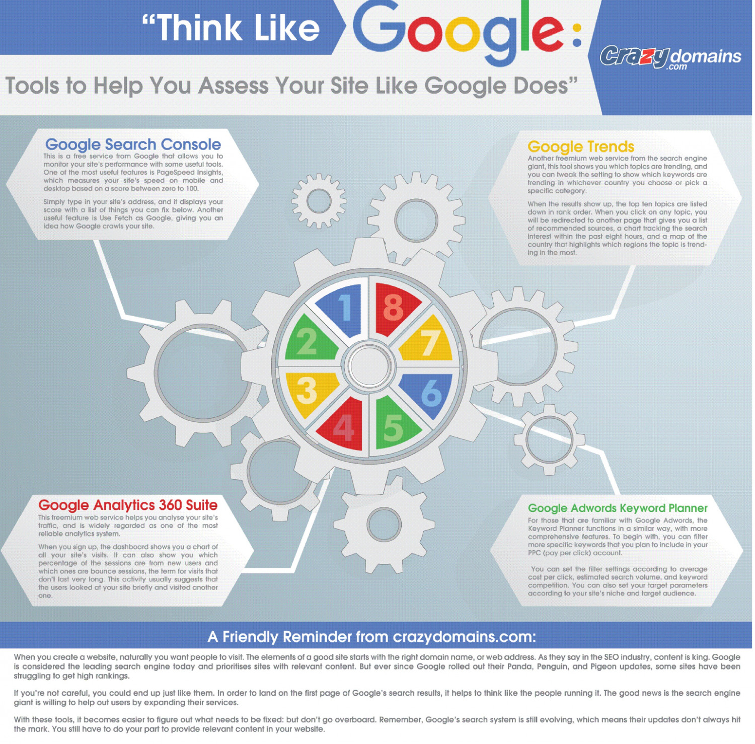 Think Like Google: Tools to help you asses your site like Google does Infographic