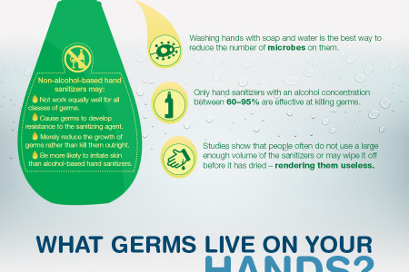 Think your hands are clean?  Infographic