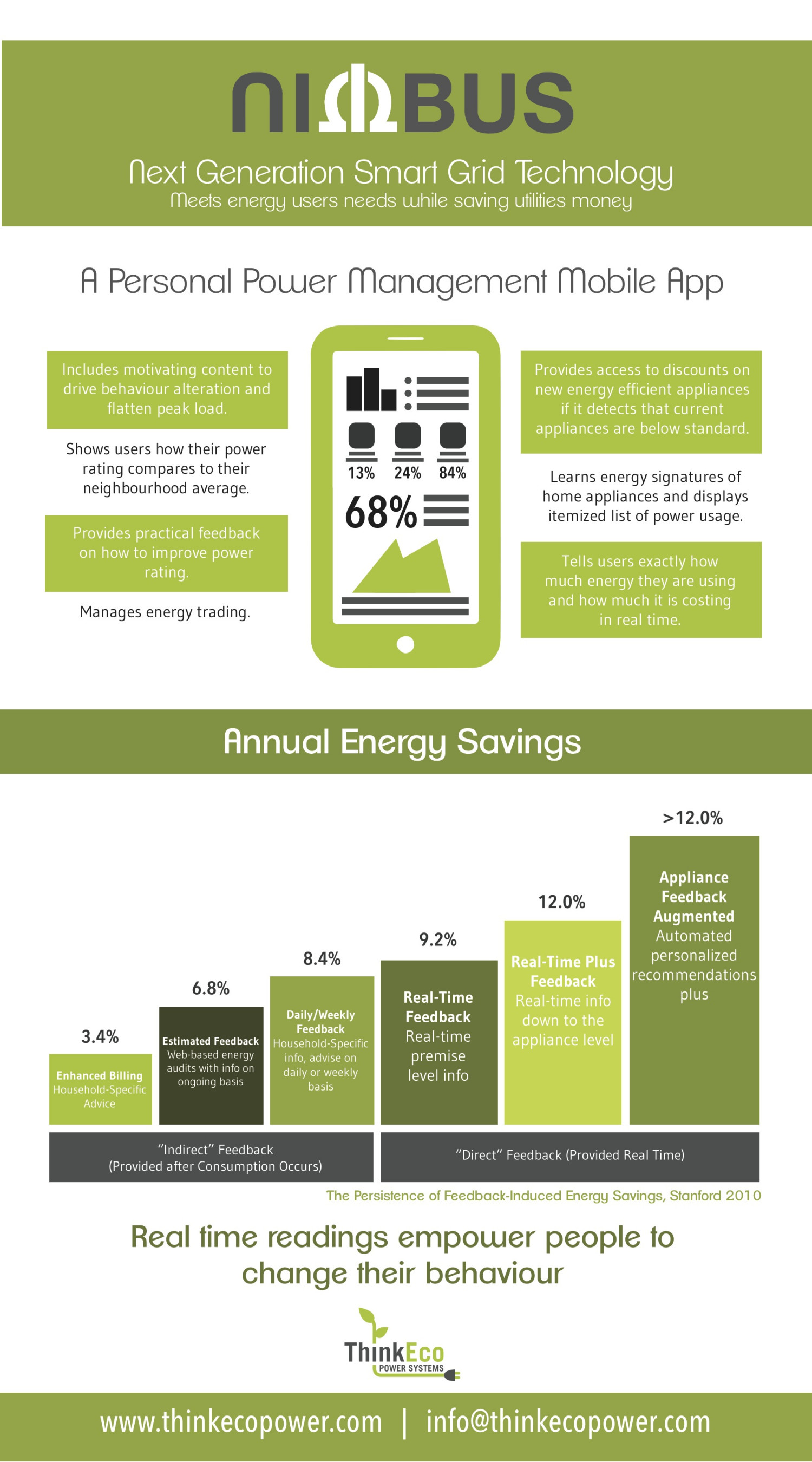 ThinkEco Nimbus Brochure Page2 Infographic