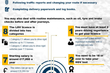 Thinking about becoming a HGV Driver? Infographic