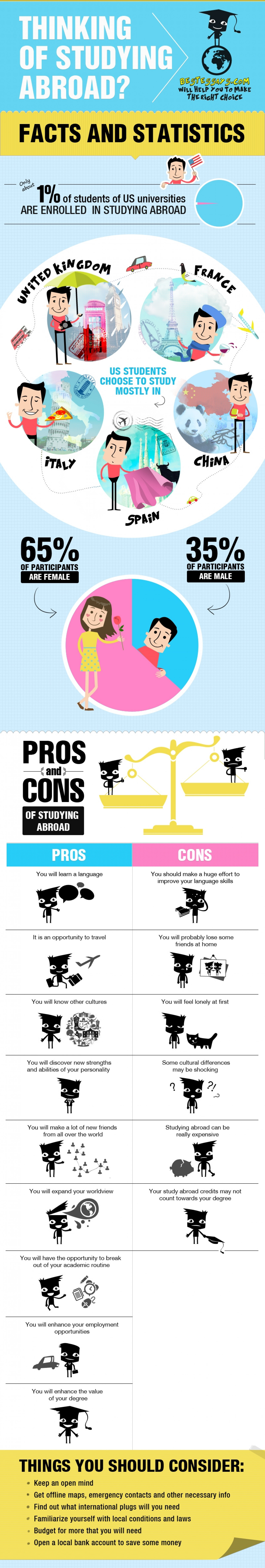 Thinking of studying abroad? Infographic