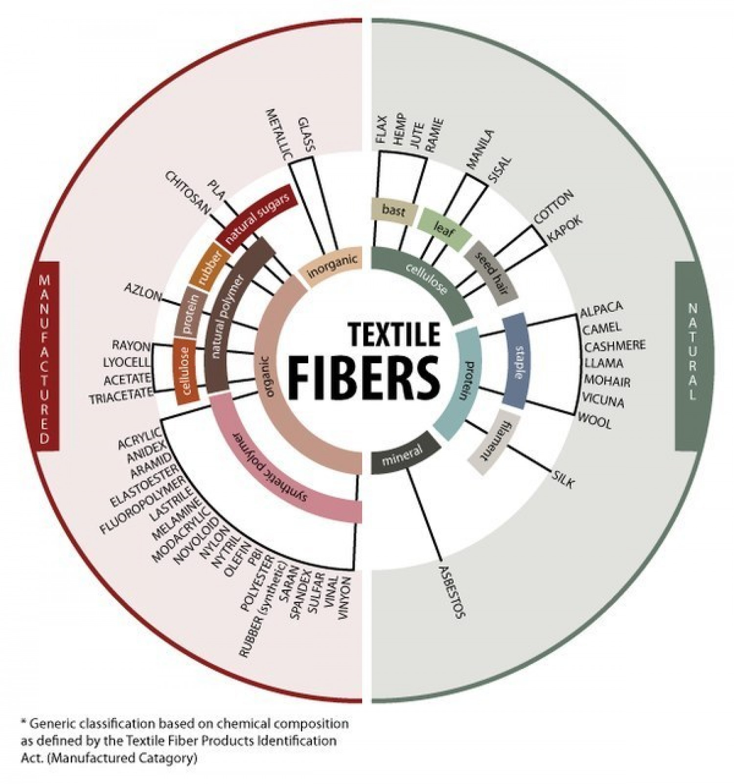 This chart shows the origins of different kinds of fabrics and fibers. Infographic