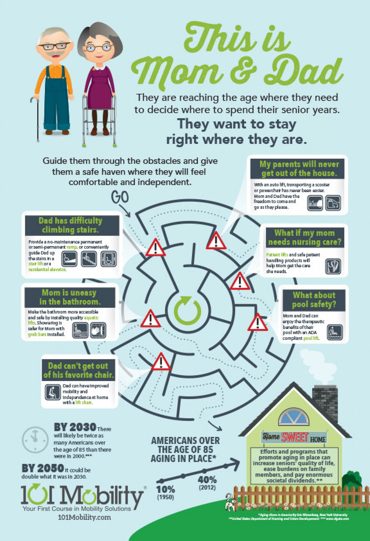This is Mom & Dad Infographic