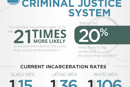 This is what structural racism looks like Infographic