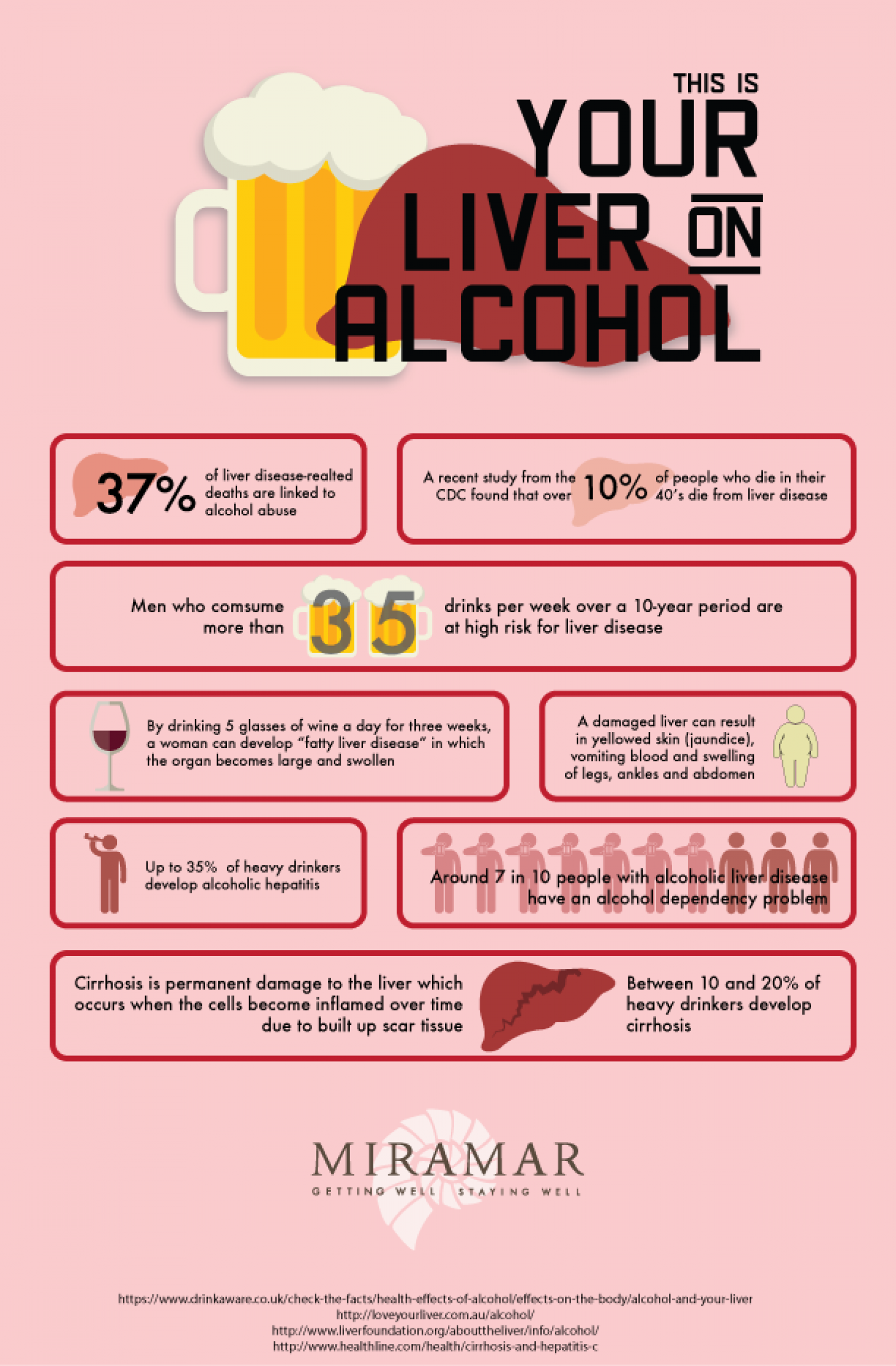 This is Your Liver on Alcohol Infographic