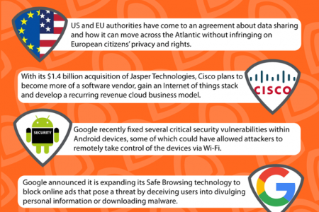 This Week in Data (February 5, 2016) Infographic