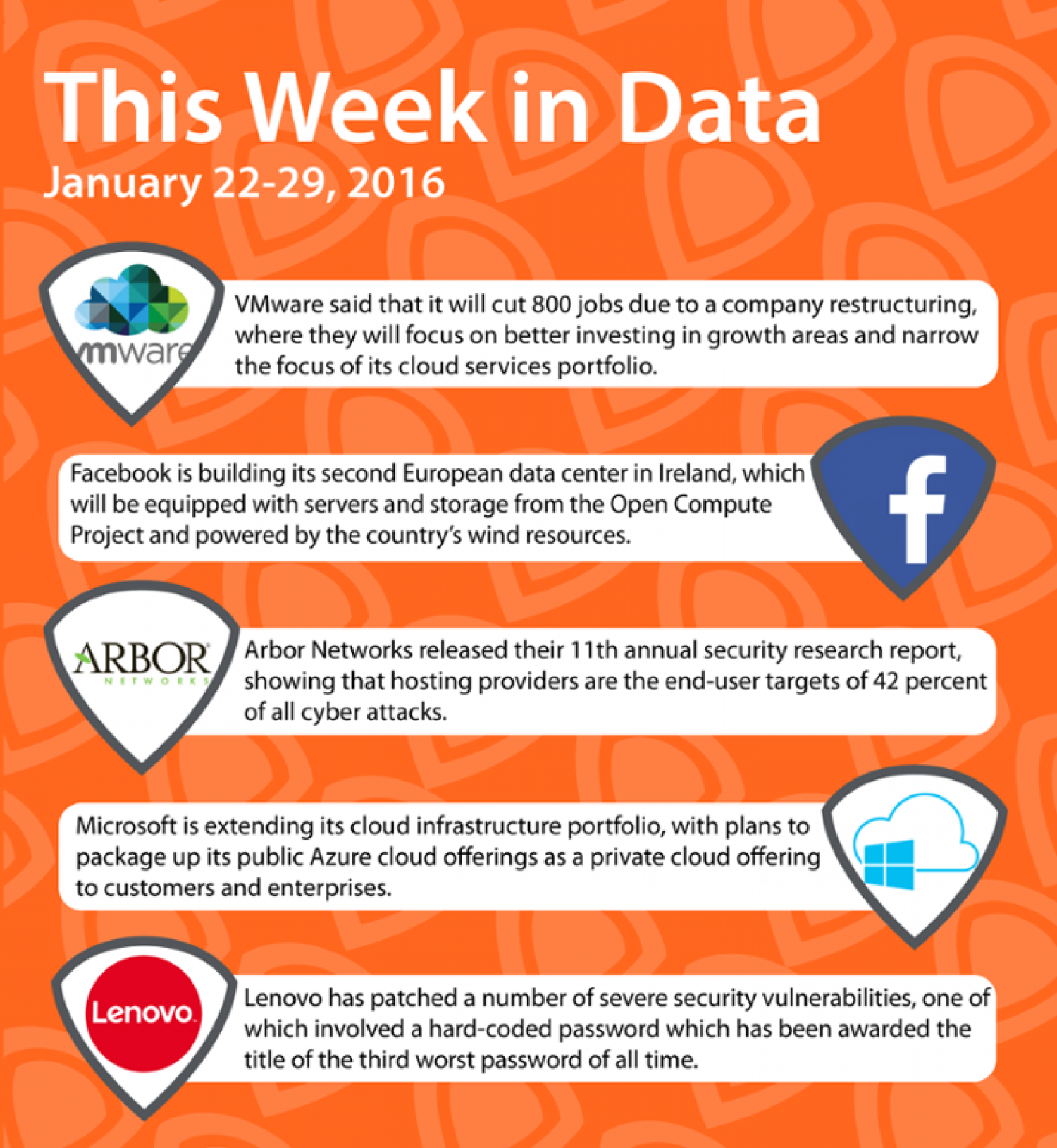 This Week in Data (January 29, 2016) Infographic