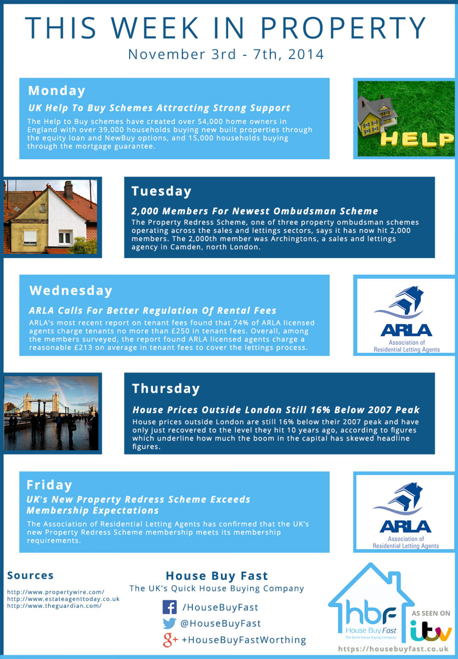This Week In Property November 3rd - November 7th, 2014. Infographic