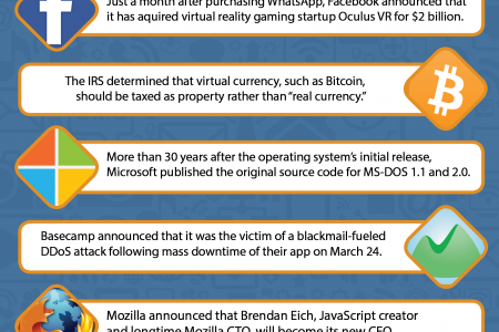 This Week in Tech (March 22-28) Infographic