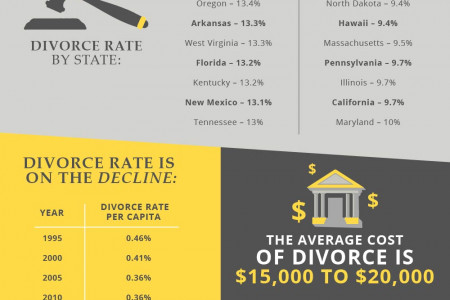 Thought-Provoking Divorce Statistics Infographic