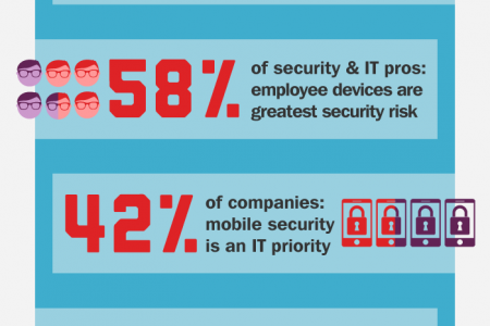 Threat Level Mobile Infographic