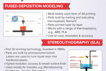 Three Major 3D Printing Technologies Infographic