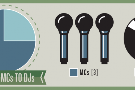 Three MCs and One DJ Infographic