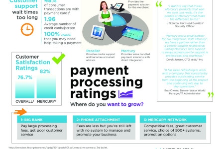 Three Things to Consider When Thinking About Accepting Mobile Payments Infographic