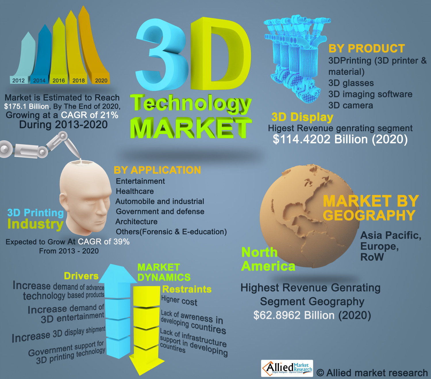 threedimensional 3d technology market by products 3d printing 3d glasses 3d cameras 3d displays 5315ca0b6ea62 w1500 - Know how 3D technology has spread around the world
