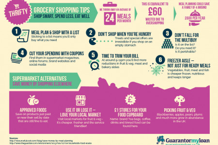 Thrifty Grocery Shopping Tips Infographic