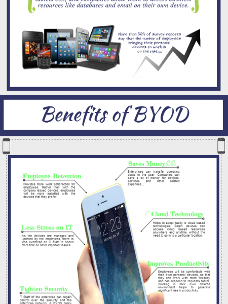 BYOD for Your Small Business Infographic