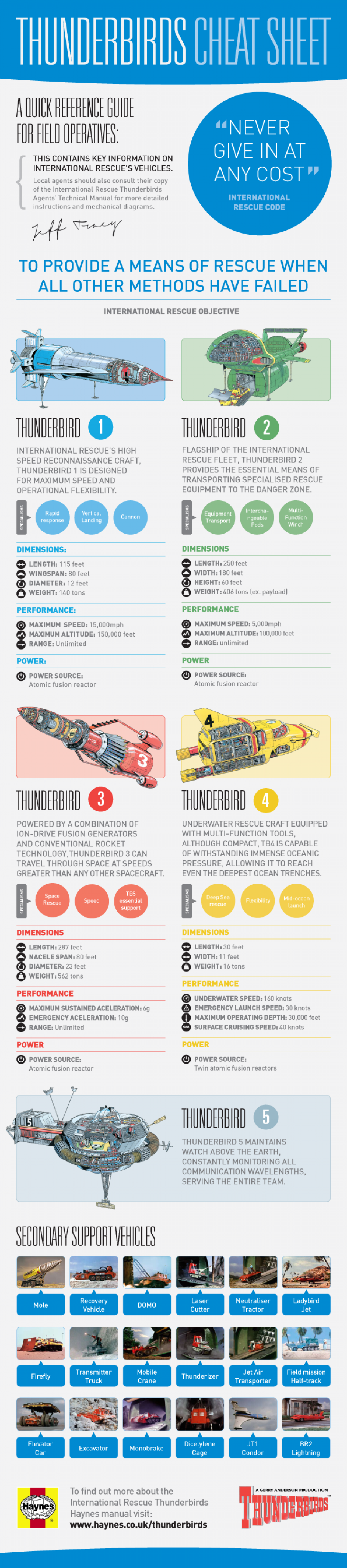 Thunderbirds Cheat Sheet from Haynes Infographic