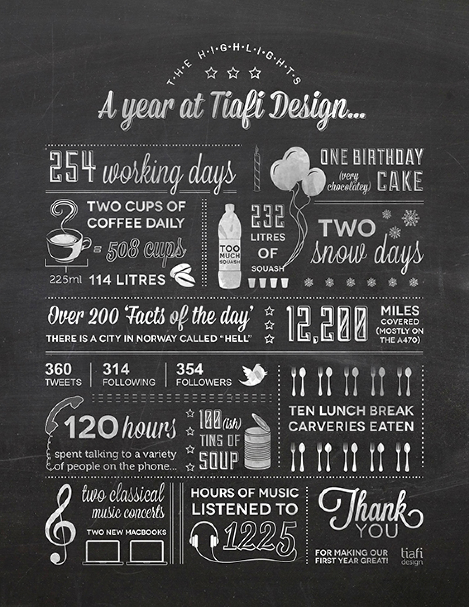 Tiafi Design: One Year On Infographic