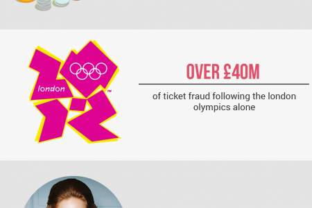 Ticket Touts Are Killing The Live Music Indsutry Infographic