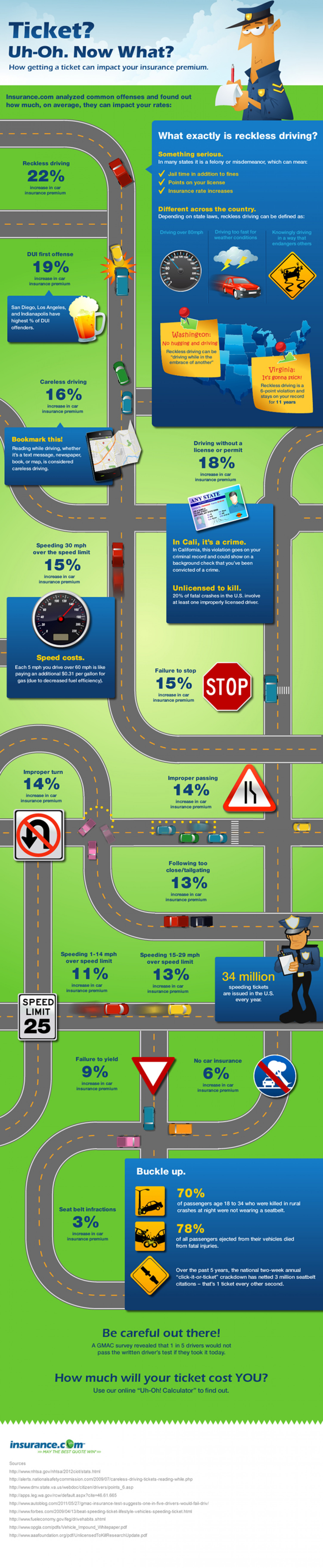 Ticket? Uh-Oh. Now What?  Infographic