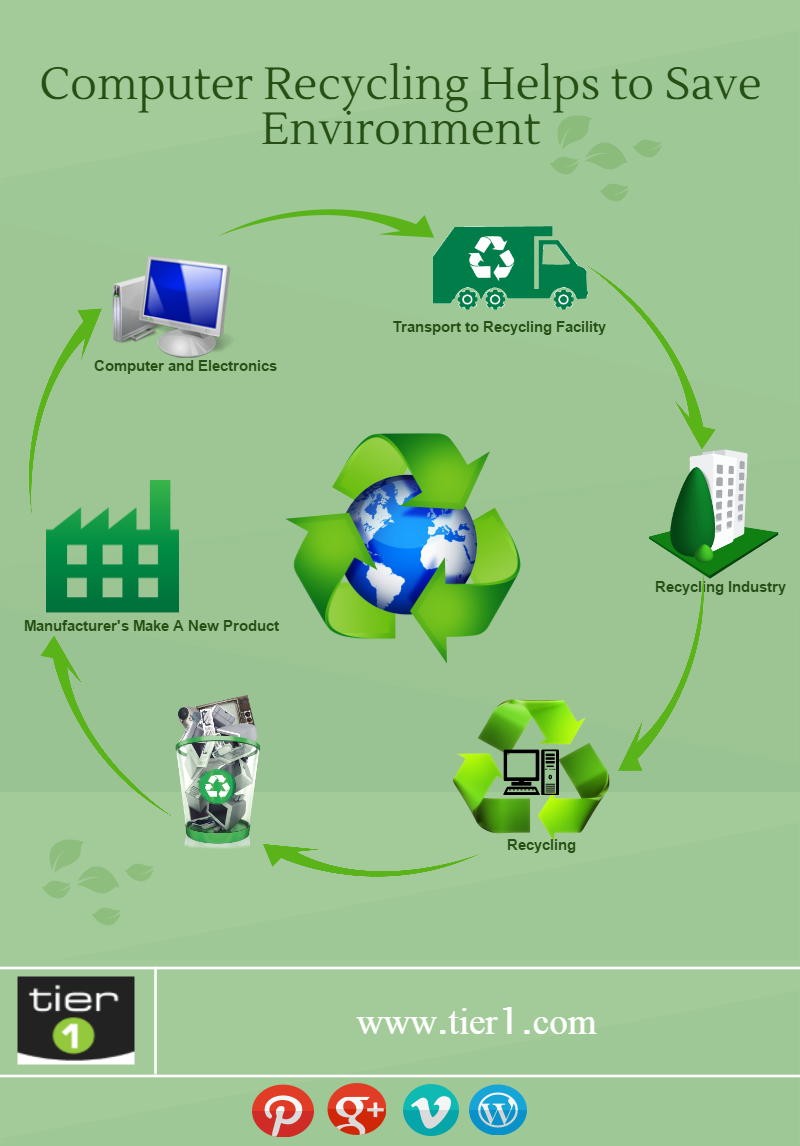 tier 1 - computer recycling helps to save environment | visual.ly