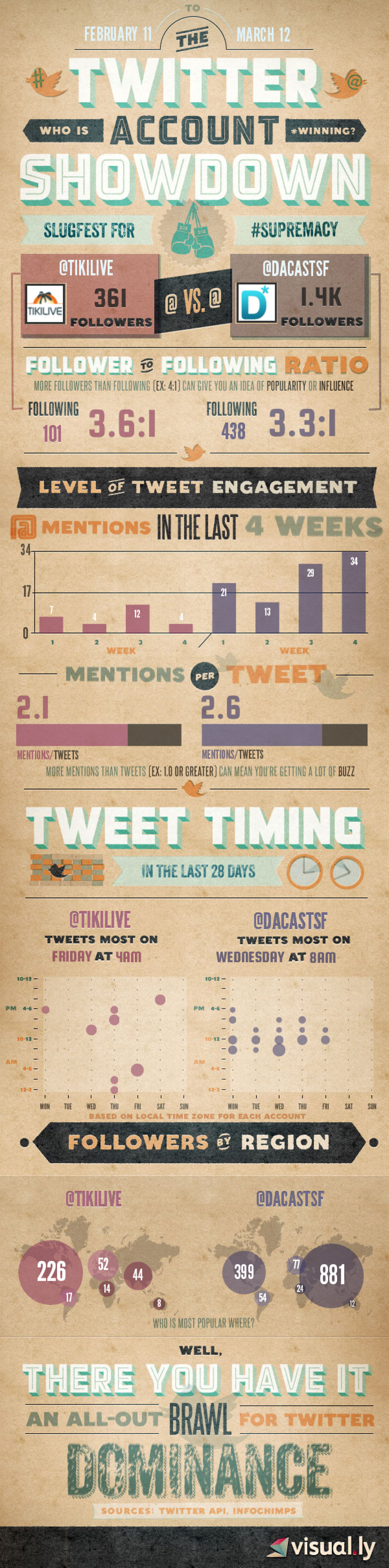 TikiLive VS DaCast - Twitter Account Infographic