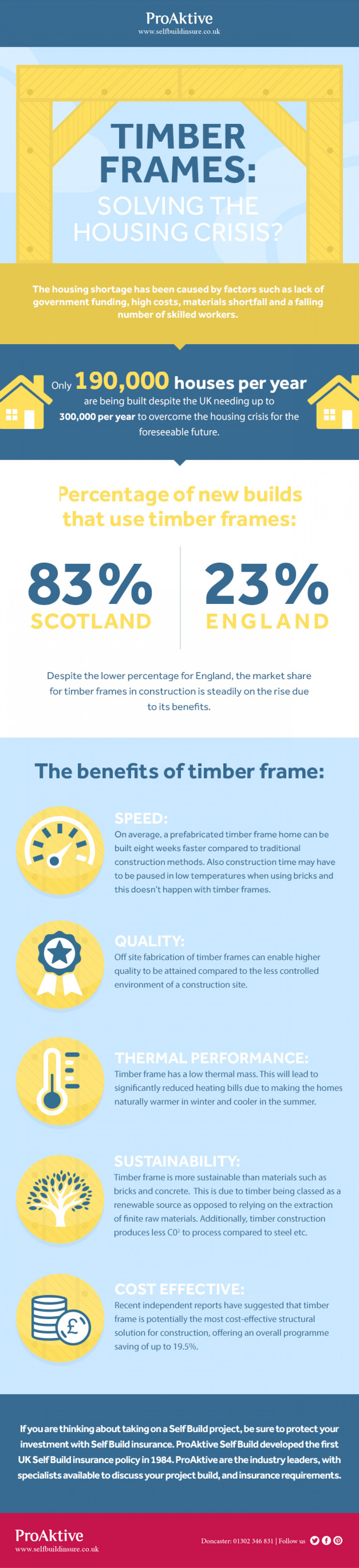 Timber Frames: Solving the Housing Crisis? Infographic