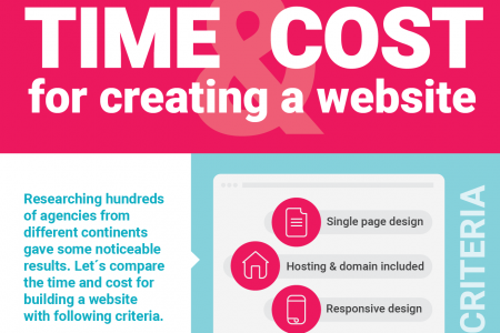 Time and cost for creating a website Infographic
