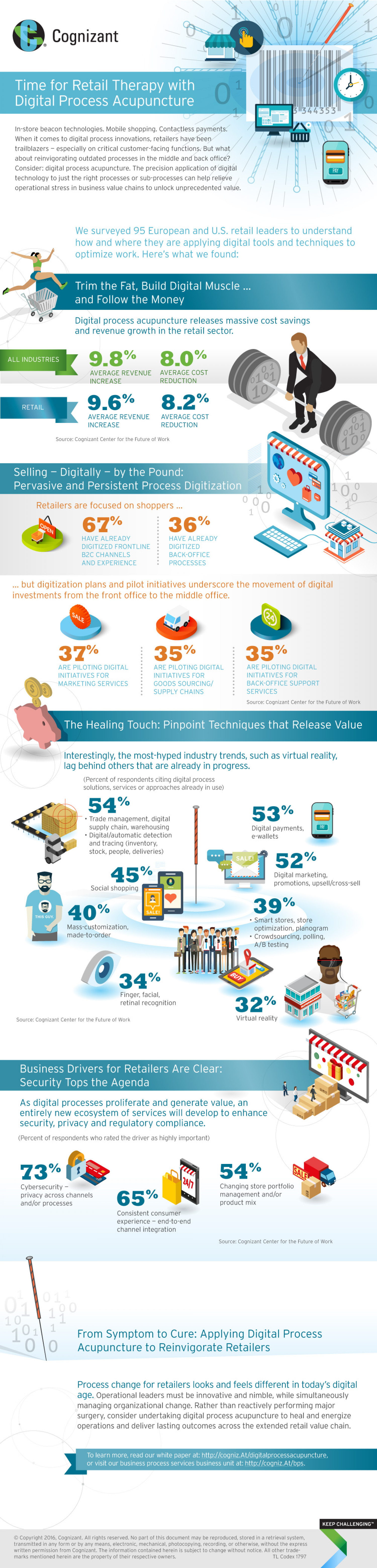 Time for Retail Therapy with Digital Process Acupuncture Infographic