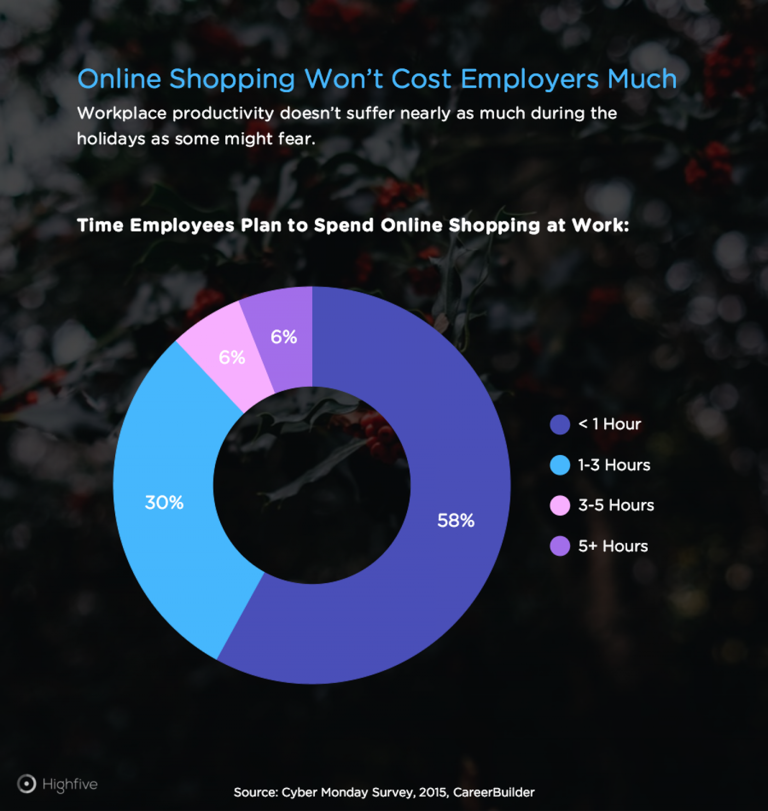 Time Spent Online Shopping at Work Infographic