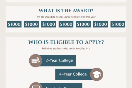 Time to Apply For 180 Medical's 2015 College Scholarship Program Infographic