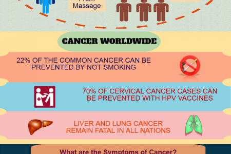Time To Thrive....My Cancer Must Die! - Curecrowd Infographic