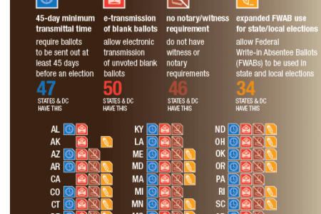 Time to Vote for Military and Overseas Voters in U.S. Elections Infographic