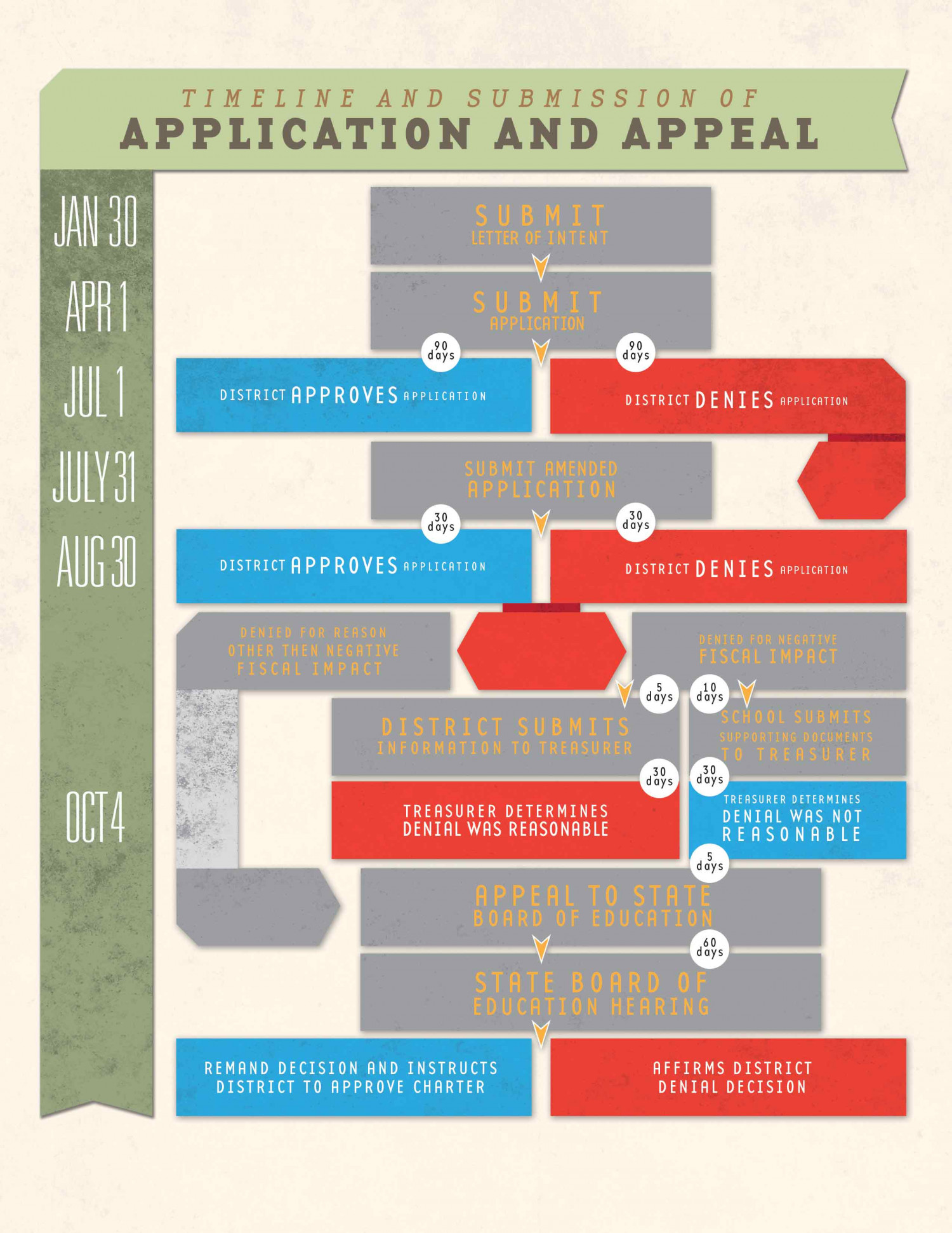 Timeline and Submission Infographic