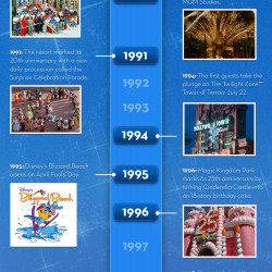 Timeline Celebrating 40 Years At Walt Disney World