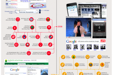 Timeline da busca do Google Infographic