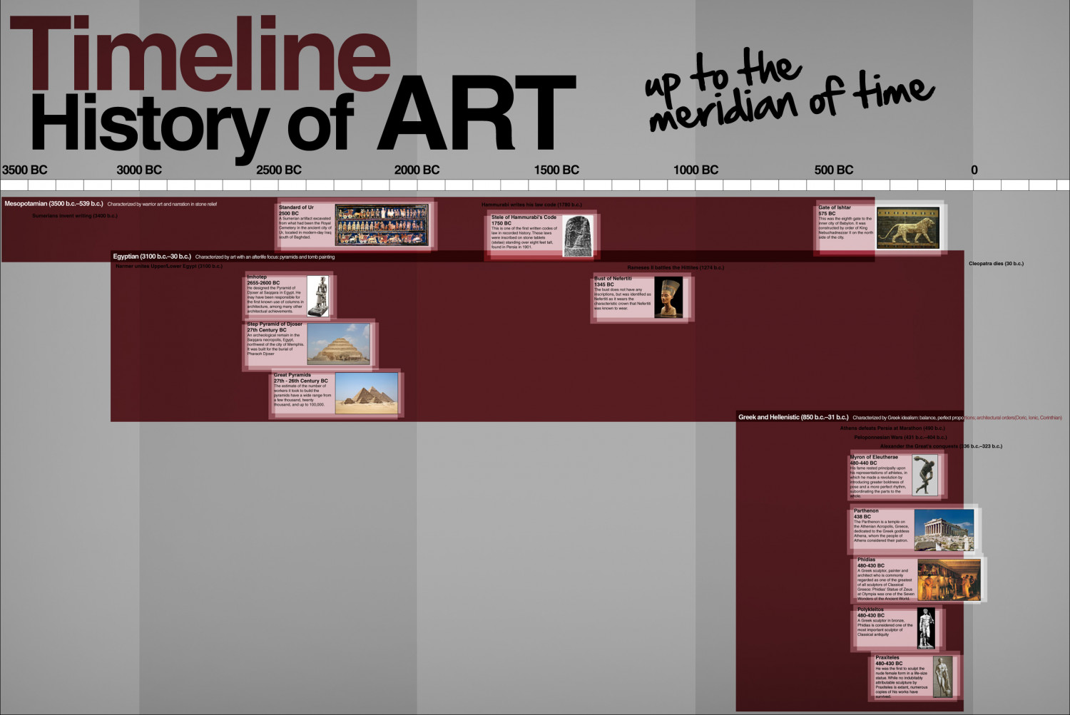 Timeline history of art visual timeline history of art infographic altavistaventures Image collections