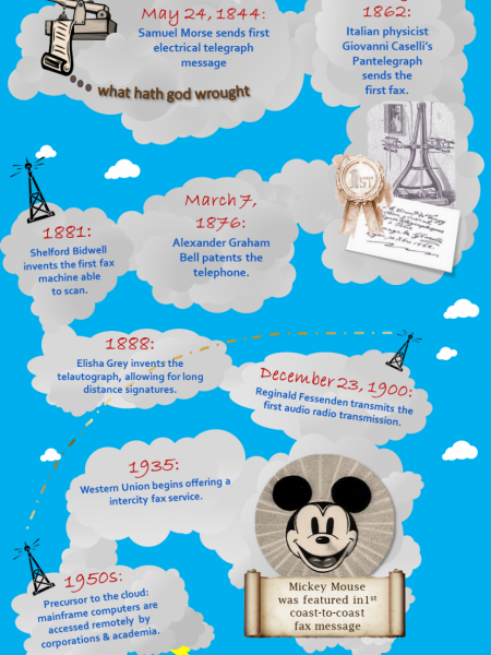 Timeline Infographic - Business Telecommunication History Infographic