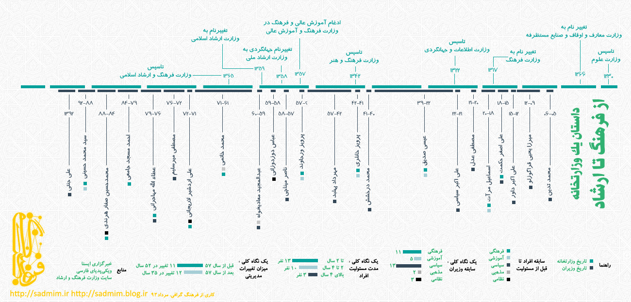 Timeline: iranian ministry of culture and islamic guidance | Visual ly