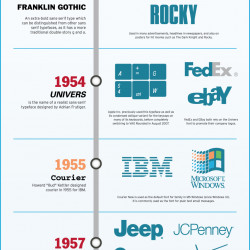 Timeline of 10 Famous Fonts | Visual ly