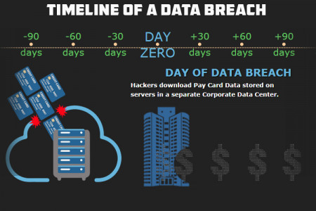 Timeline of a Data Breach Infographic