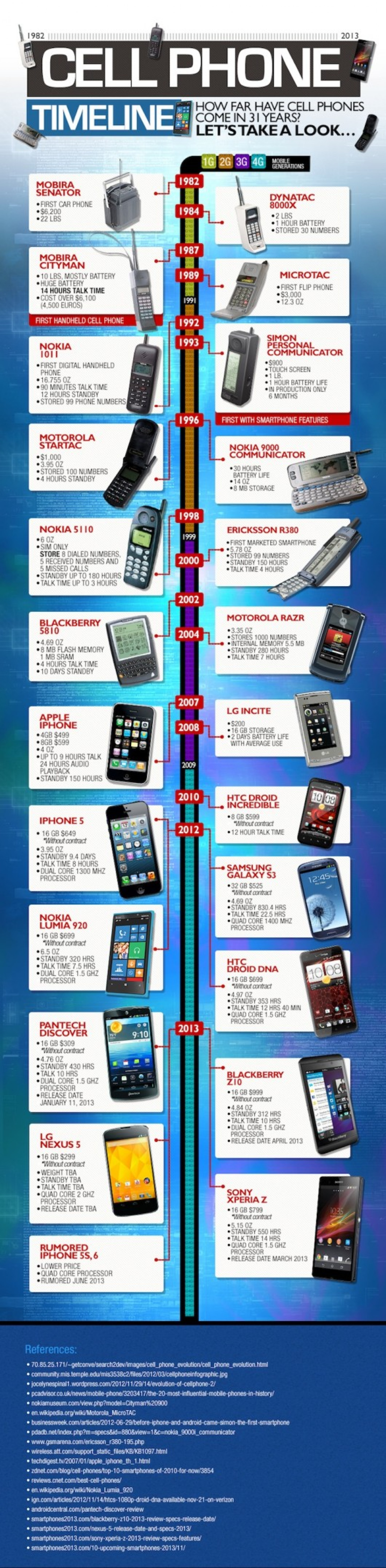 TimeLine Of Cell Phones Infographic