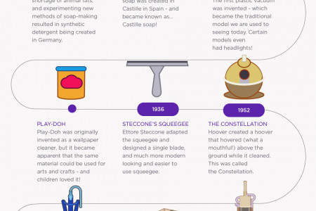 Timeline of Cleaning Products Infographic