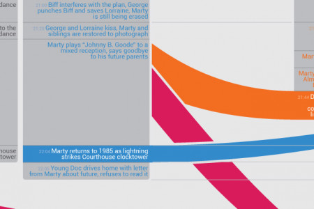 Timeline of events in the Back to the Future Trilogy Infographic