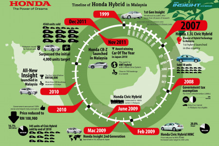 Timeline of Honda Hybrid in Malaysia Infographic