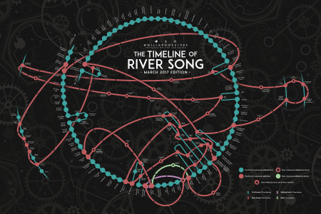 Timeline of River Song (March 2017 Edition) Infographic
