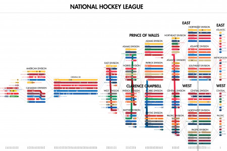 Timeline of the NHL Infographic